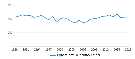 This chart display total students of Opportunity Elementary School by year, with the latest 2017-18 school year data.