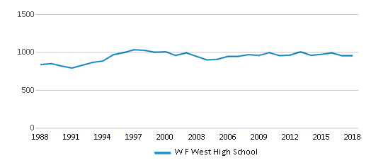This chart display total students of W F West High School by year, with the latest 2017-18 school year data.