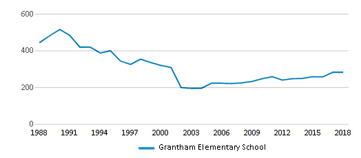 This chart display total students of Grantham Elementary School by year, with the latest 2017-18 school year data.