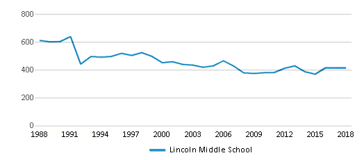 This chart display total students of Lincoln Middle School by year, with the latest 2017-18 school year data.