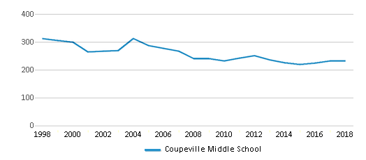 This chart display total students of Coupeville Middle School by year, with the latest 2017-18 school year data.