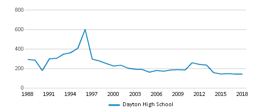 This chart display total students of Dayton High School by year, with the latest 2017-18 school year data.