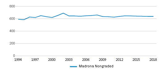This chart display total students of Madrona Nongraded by year, with the latest 2017-18 school year data.