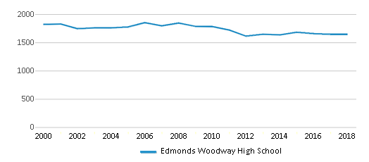 This chart display total students of Edmonds Woodway High School by year, with the latest 2017-18 school year data.