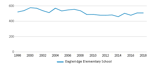 This chart display total students of Eagleridge Elementary School by year, with the latest 2017-18 school year data.