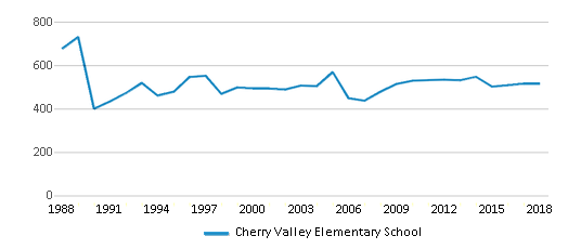 This chart display total students of Cherry Valley Elementary School by year, with the latest 2017-18 school year data.