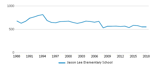 This chart display total students of Jason Lee Elementary School by year, with the latest 2017-18 school year data.