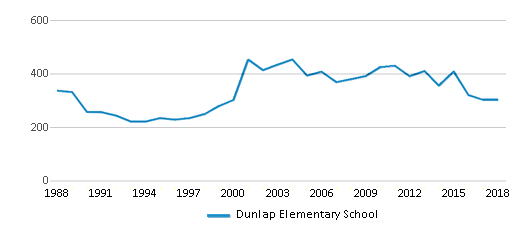 This chart display total students of Dunlap Elementary School by year, with the latest 2017-18 school year data.