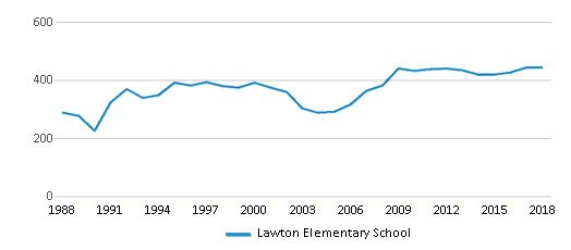 This chart display total students of Lawton Elementary School by year, with the latest 2017-18 school year data.