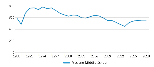This chart display total students of Mcclure Middle School by year, with the latest 2017-18 school year data.