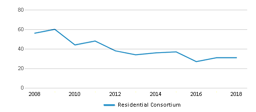 This chart display total students of Residential Consortium by year, with the latest 2017-18 school year data.