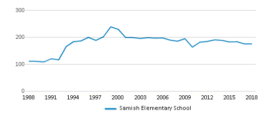 This chart display total students of Samish Elementary School by year, with the latest 2017-18 school year data.