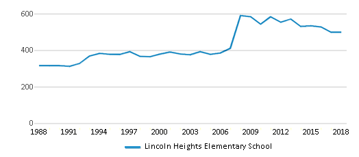 This chart display total students of Lincoln Heights Elementary School by year, with the latest 2017-18 school year data.