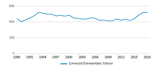 This chart display total students of Linwood Elementary School by year, with the latest 2017-18 school year data.