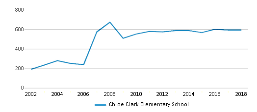 This chart display total students of Chloe Clark Elementary School by year, with the latest 2017-18 school year data.