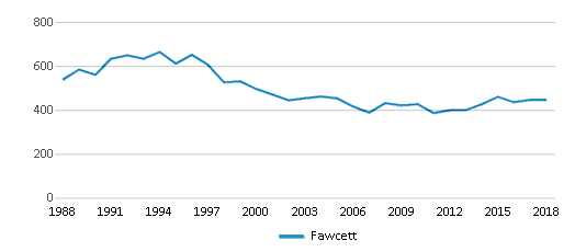 This chart display total students of Fawcett by year, with the latest 2017-18 school year data.
