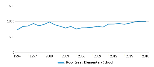This chart display total students of Rock Creek Elementary School by year, with the latest 2017-18 school year data.
