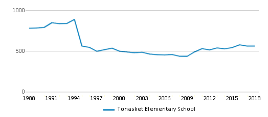 This chart display total students of Tonasket Elementary School by year, with the latest 2017-18 school year data.