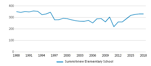 This chart display total students of Summitview Elementary School by year, with the latest 2017-18 school year data.
