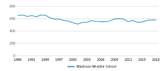This chart display total students of Madison Middle School by year, with the latest 2017-18 school year data.