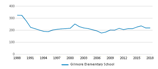 This chart display total students of Gilmore Elementary School by year, with the latest 2017-18 school year data.