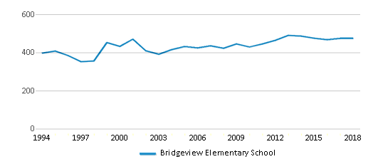 This chart display total students of Bridgeview Elementary School by year, with the latest 2017-18 school year data.