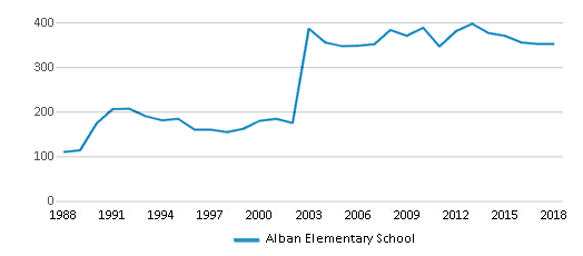 This chart display total students of Alban Elementary School by year, with the latest 2017-18 school year data.