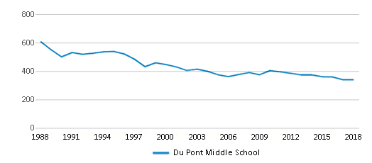 This chart display total students of Du Pont Middle School by year, with the latest 2017-18 school year data.