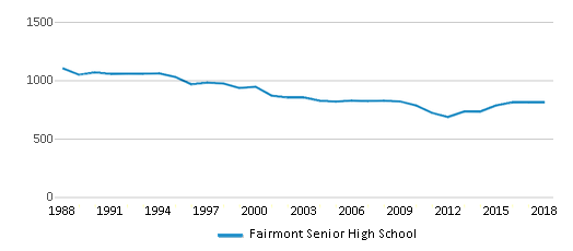 This chart display total students of Fairmont Senior High School by year, with the latest 2017-18 school year data.