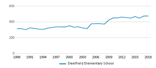 This chart display total students of Deerfield Elementary School by year, with the latest 2017-18 school year data.
