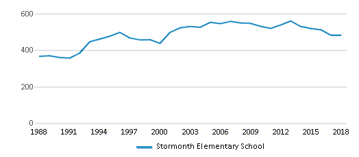 This chart display total students of Stormonth Elementary School by year, with the latest 2017-18 school year data.