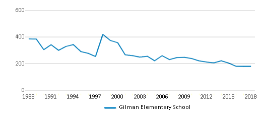 This chart display total students of Gilman Elementary School by year, with the latest 2017-18 school year data.