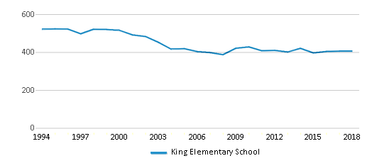 This chart display total students of King Elementary School by year, with the latest 2017-18 school year data.