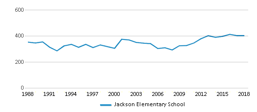 This chart display total students of Jackson Elementary School by year, with the latest 2017-18 school year data.
