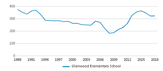This chart display total students of Glenwood Elementary School by year, with the latest 2017-18 school year data.