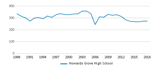 This chart display total students of Howards Grove High School by year, with the latest 2017-18 school year data.