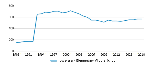 This chart display total students of Iowa-grant Elementary Middle School by year, with the latest 2017-18 school year data.