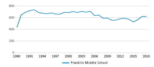 This chart display total students of Franklin Middle School by year, with the latest 2017-18 school year data.
