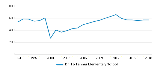 This chart display total students of Dr H B Tanner Elementary School by year, with the latest 2017-18 school year data.