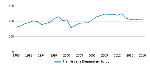 This chart display total students of Prairie Lane Elementary School by year, with the latest 2017-18 school year data.