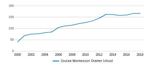 This chart display total students of Coulee Montessori Charter School by year, with the latest 2017-18 school year data.