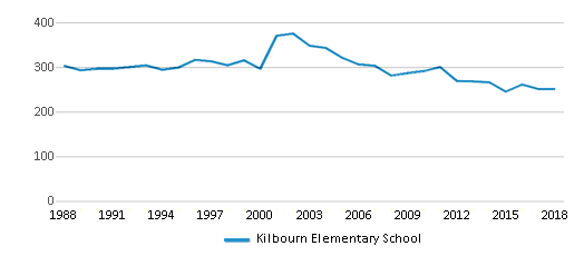 This chart display total students of Kilbourn Elementary School by year, with the latest 2017-18 school year data.