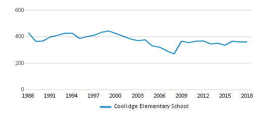 This chart display total students of Coolidge Elementary School by year, with the latest 2017-18 school year data.