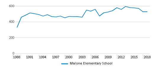 This chart display total students of Malone Elementary School by year, with the latest 2017-18 school year data.
