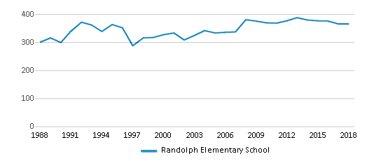 This chart display total students of Randolph Elementary School by year, with the latest 2017-18 school year data.
