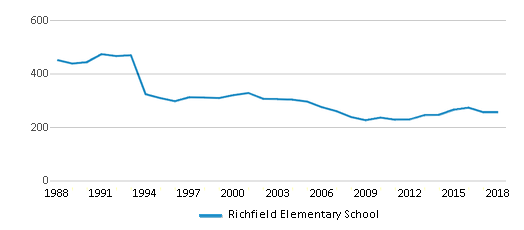 This chart display total students of Richfield Elementary School by year, with the latest 2017-18 school year data.