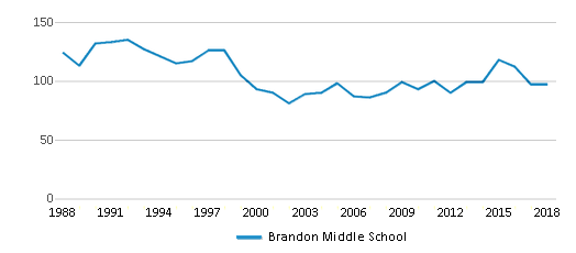 This chart display total students of Brandon Middle School by year, with the latest 2017-18 school year data.