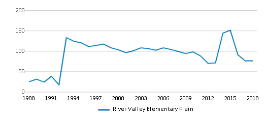 This chart display total students of River Valley Elementary Plain by year, with the latest 2017-18 school year data.