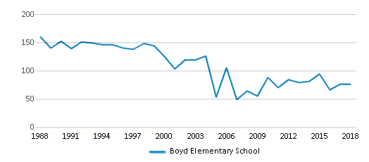 This chart display total students of Boyd Elementary School by year, with the latest 2017-18 school year data.