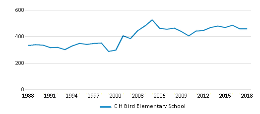This chart display total students of C H Bird Elementary School by year, with the latest 2017-18 school year data.